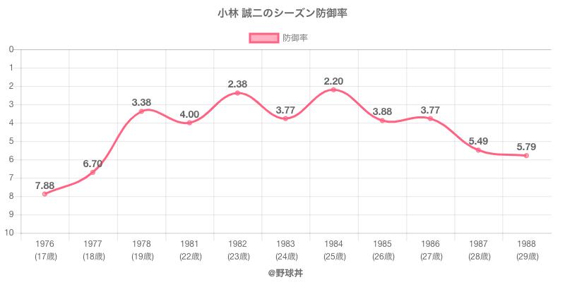 小林 誠二のシーズン防御率