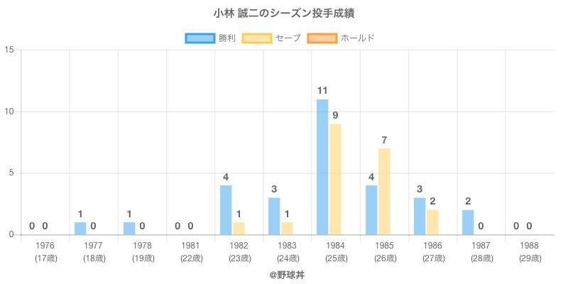 #小林 誠二のシーズン投手成績