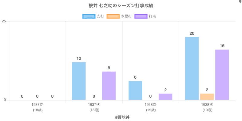 #桜井 七之助のシーズン打撃成績