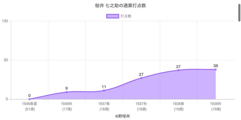 #桜井 七之助の通算打点数