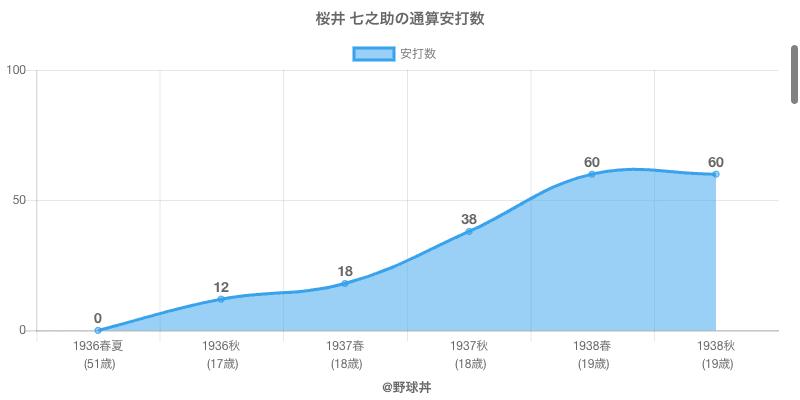 #桜井 七之助の通算安打数