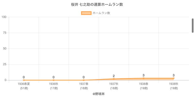 #桜井 七之助の通算ホームラン数
