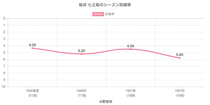 桜井 七之助のシーズン防御率