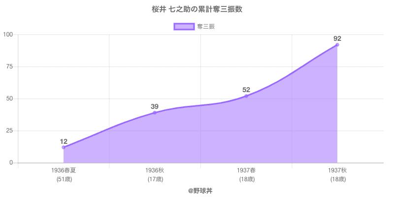 #桜井 七之助の累計奪三振数