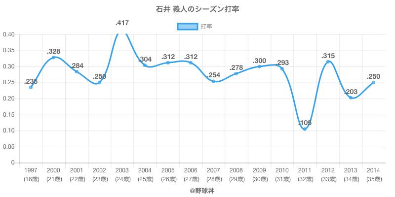 石井 義人のシーズン打率