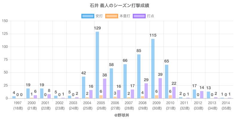 #石井 義人のシーズン打撃成績