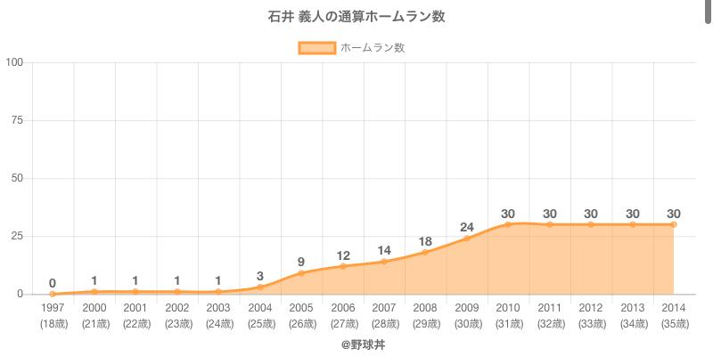 #石井 義人の通算ホームラン数