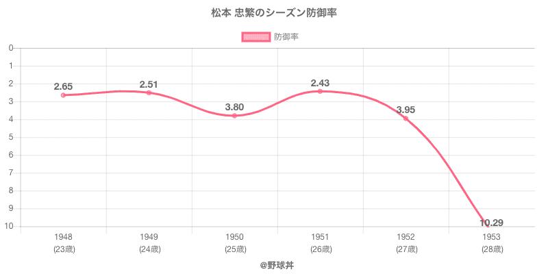 松本 忠繁のシーズン防御率