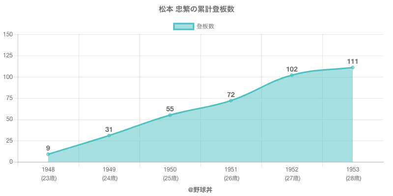 #松本 忠繁の累計登板数