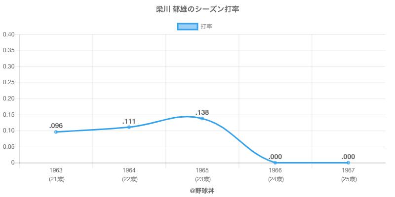 梁川 郁雄のシーズン打率