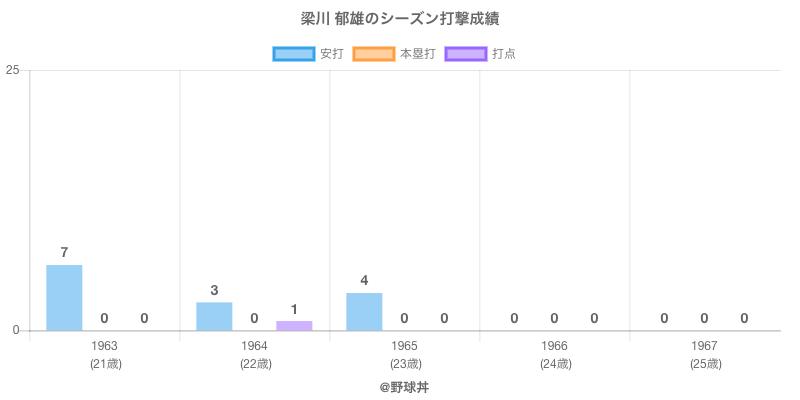 #梁川 郁雄のシーズン打撃成績