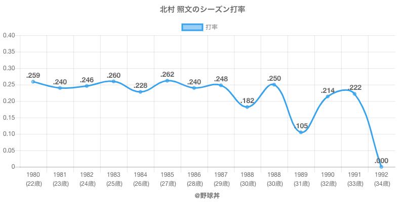 北村 照文のシーズン打率