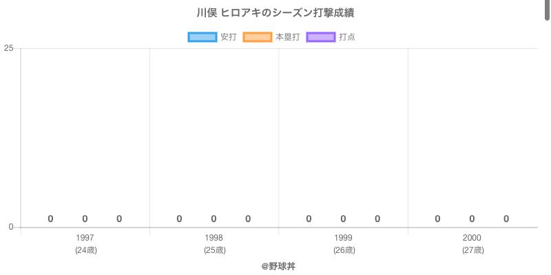 #川俣 ヒロアキのシーズン打撃成績