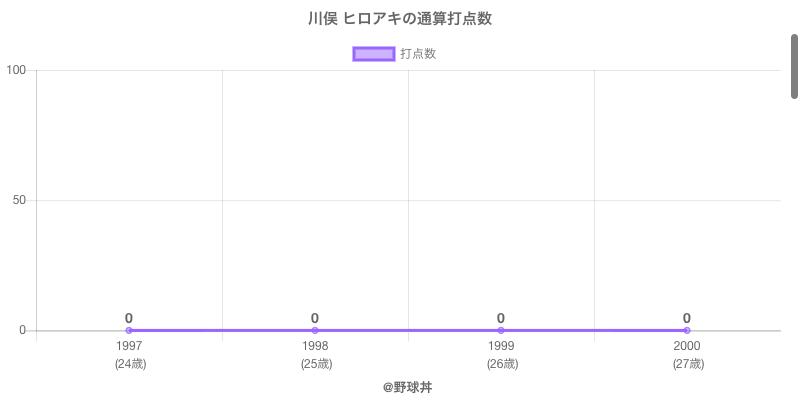 #川俣 ヒロアキの通算打点数