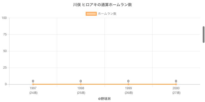 #川俣 ヒロアキの通算ホームラン数