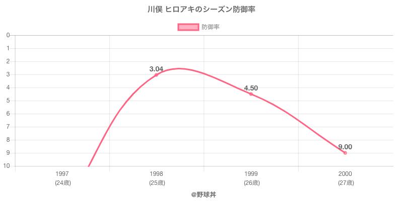 川俣 ヒロアキのシーズン防御率