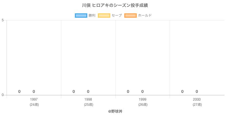 #川俣 ヒロアキのシーズン投手成績