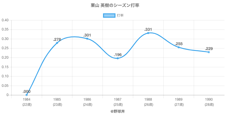 栗山 英樹のシーズン打率