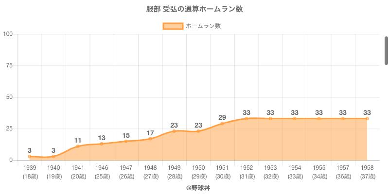 #服部 受弘の通算ホームラン数