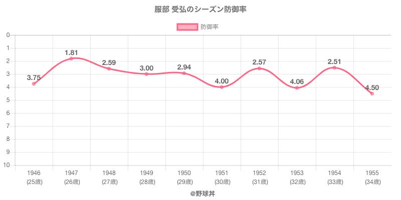 服部 受弘のシーズン防御率