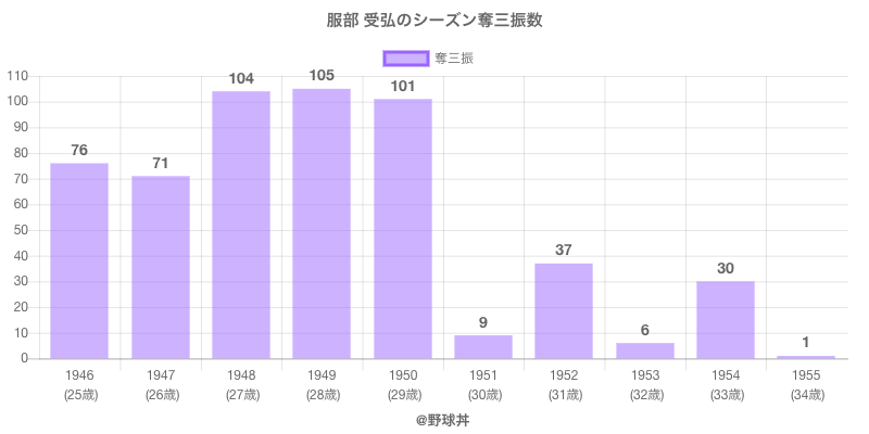 #服部 受弘のシーズン奪三振数
