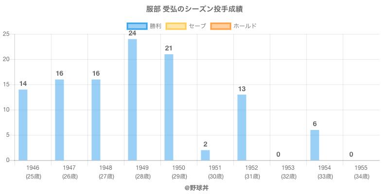#服部 受弘のシーズン投手成績