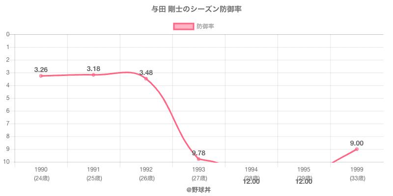 与田 剛士のシーズン防御率