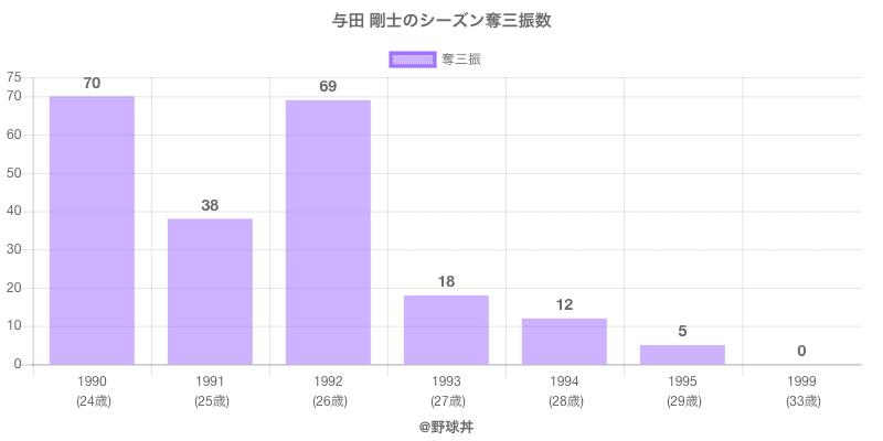 #与田 剛士のシーズン奪三振数