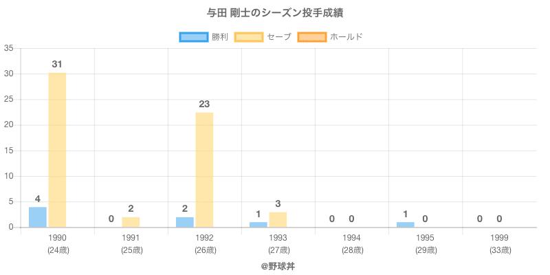 #与田 剛士のシーズン投手成績