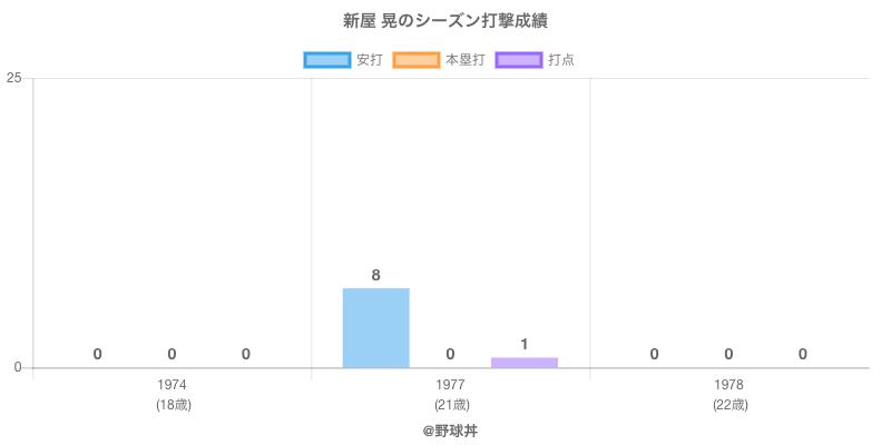 #新屋 晃のシーズン打撃成績