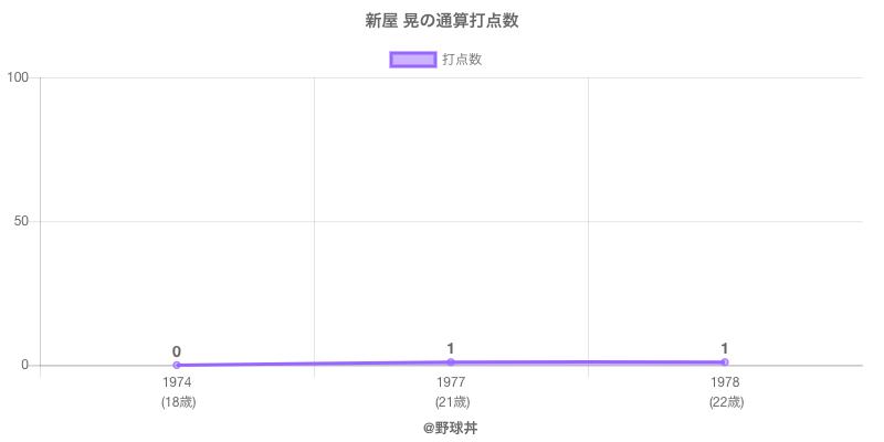 #新屋 晃の通算打点数