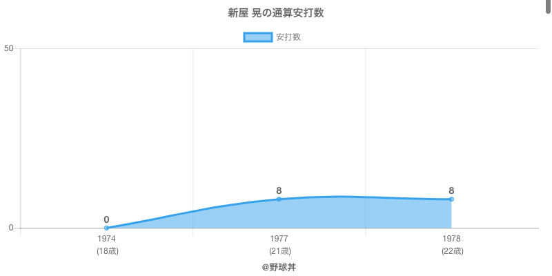 #新屋 晃の通算安打数