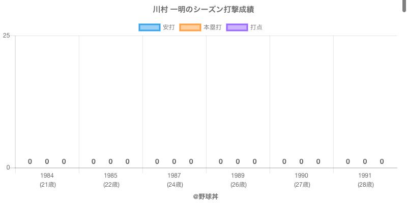 #川村 一明のシーズン打撃成績