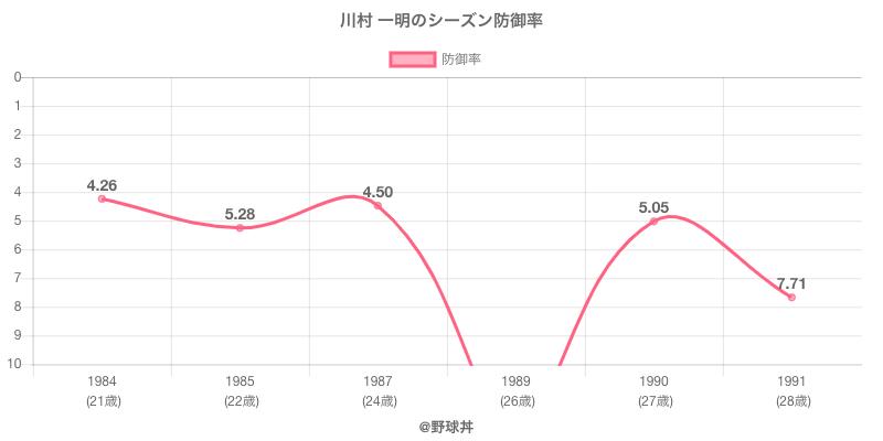 川村 一明のシーズン防御率