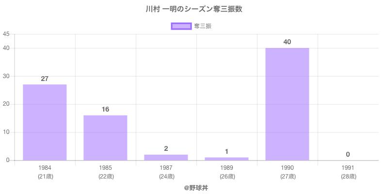 #川村 一明のシーズン奪三振数