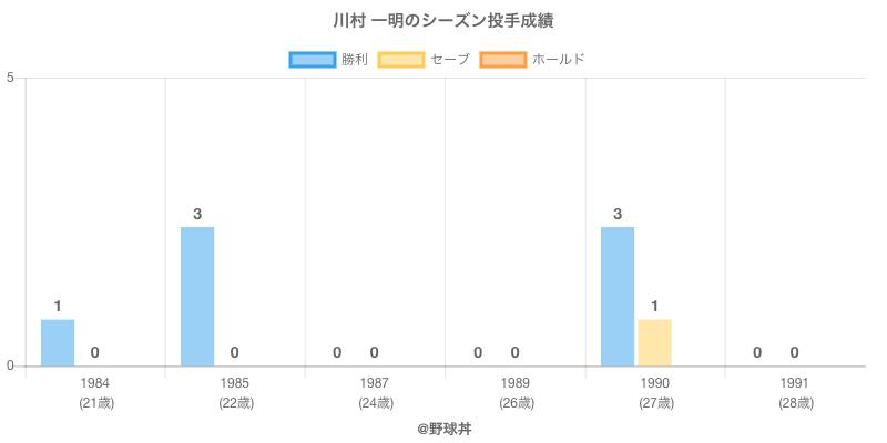 #川村 一明のシーズン投手成績