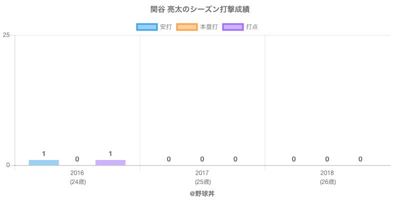 #関谷 亮太のシーズン打撃成績