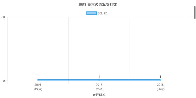 #関谷 亮太の通算安打数