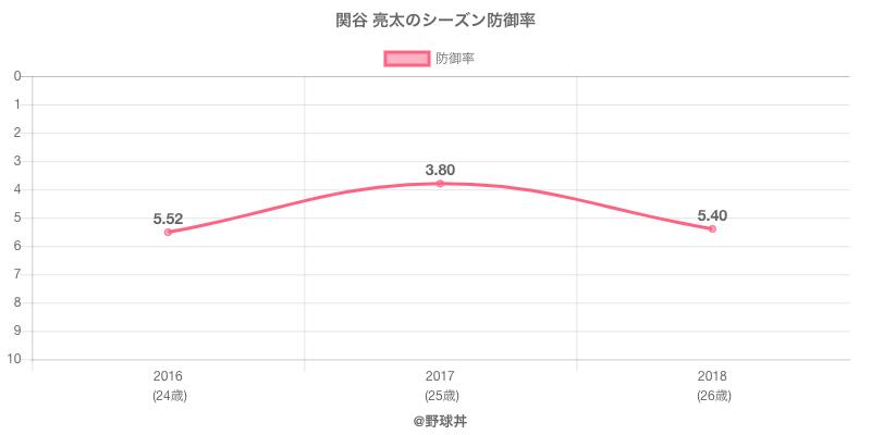 関谷 亮太のシーズン防御率