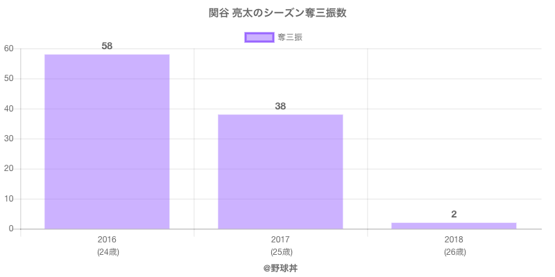 #関谷 亮太のシーズン奪三振数