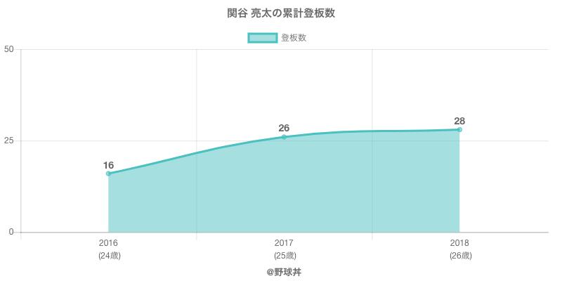 #関谷 亮太の累計登板数