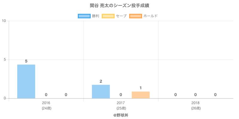 #関谷 亮太のシーズン投手成績