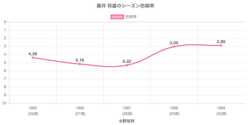 藤井 将雄のシーズン防御率
