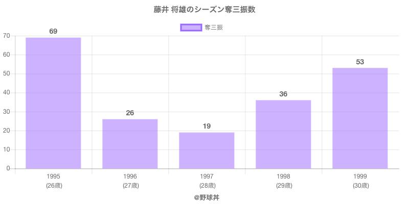 #藤井 将雄のシーズン奪三振数
