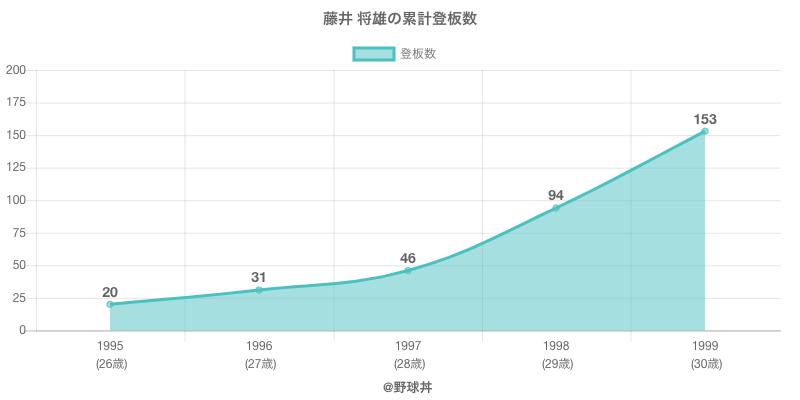 #藤井 将雄の累計登板数