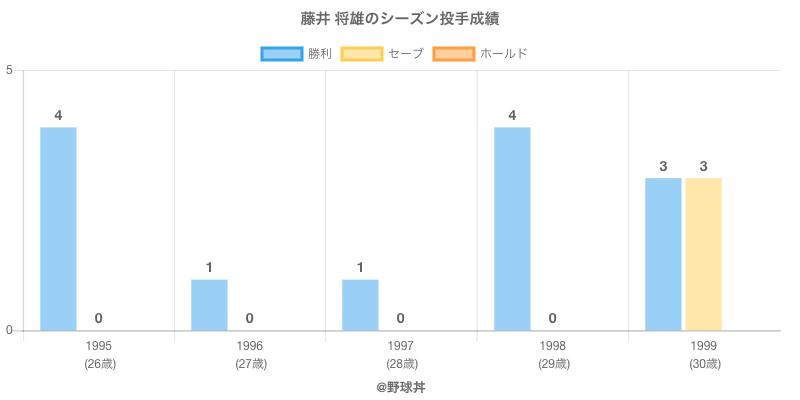 #藤井 将雄のシーズン投手成績