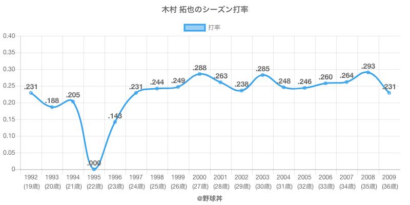 木村 拓也のシーズン打率
