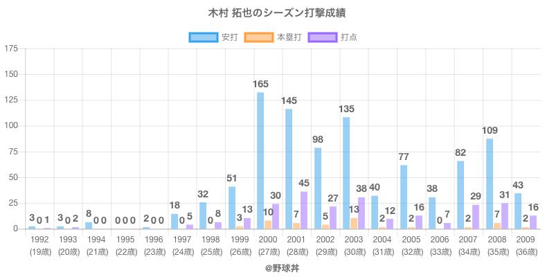 #木村 拓也のシーズン打撃成績