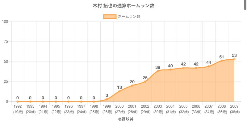 #木村 拓也の通算ホームラン数