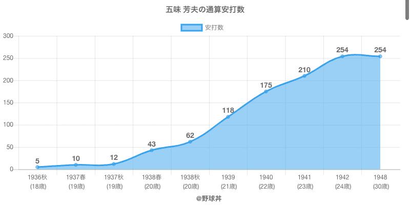 #五味 芳夫の通算安打数